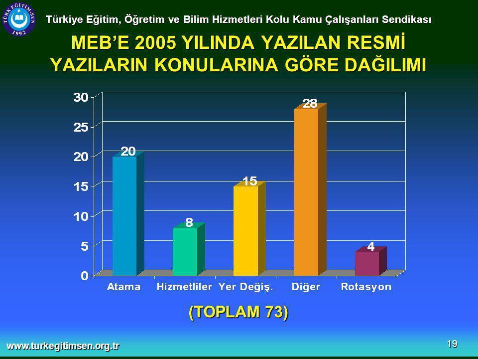 www.turkegitimsen.org.tr 19 MEB'E 2005 YILINDA YAZILAN RESMİ YAZILARIN KONULARINA GÖRE DAĞILIMI Türkiye Eğitim, Öğretim ve Bilim Hizmetleri Kolu Kamu Çalışanları Sendikası (TOPLAM 73)