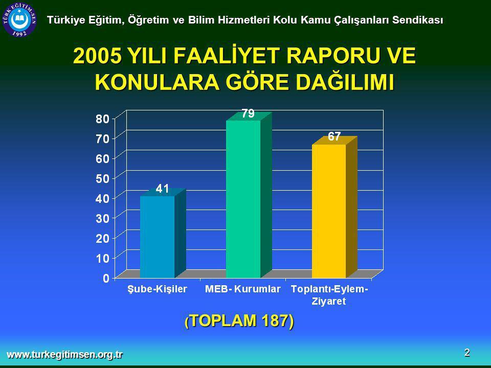 www.turkegitimsen.org.tr 3 2006 YILI FAALİYET RAPORU VE KONULARA GÖRE DAĞILIMI Türkiye Eğitim, Öğretim ve Bilim Hizmetleri Kolu Kamu Çalışanları Sendikası (TOPLAM 204)