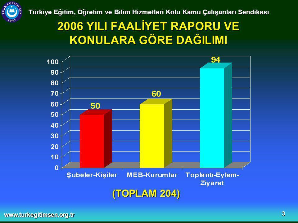 www.turkegitimsen.org.tr 14  Şubelerimizden gelen istekler doğrultusunda Milli Eğitim Bakanlığı'na Kurum İdari Kurulunda görüşülmesi için 8 sayfalık bir rapor hazırlanıp sunulmuştur.