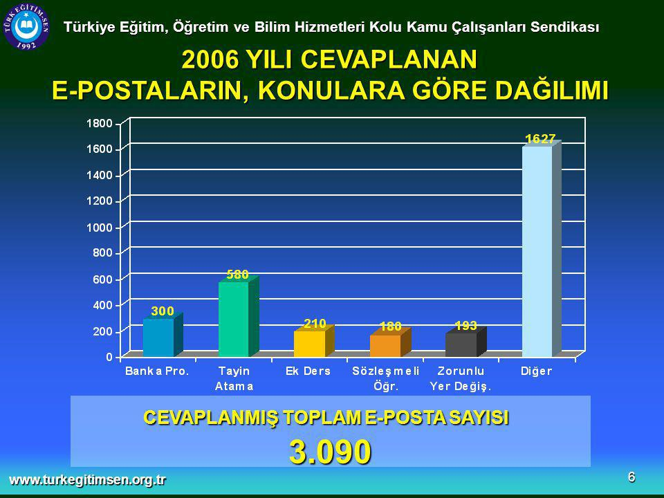 www.turkegitimsen.org.tr 6 Türkiye Eğitim, Öğretim ve Bilim Hizmetleri Kolu Kamu Çalışanları Sendikası 2006 YILI CEVAPLANAN E-POSTALARIN, KONULARA GÖRE DAĞILIMI CEVAPLANMIŞ TOPLAM E-POSTA SAYISI 3.090