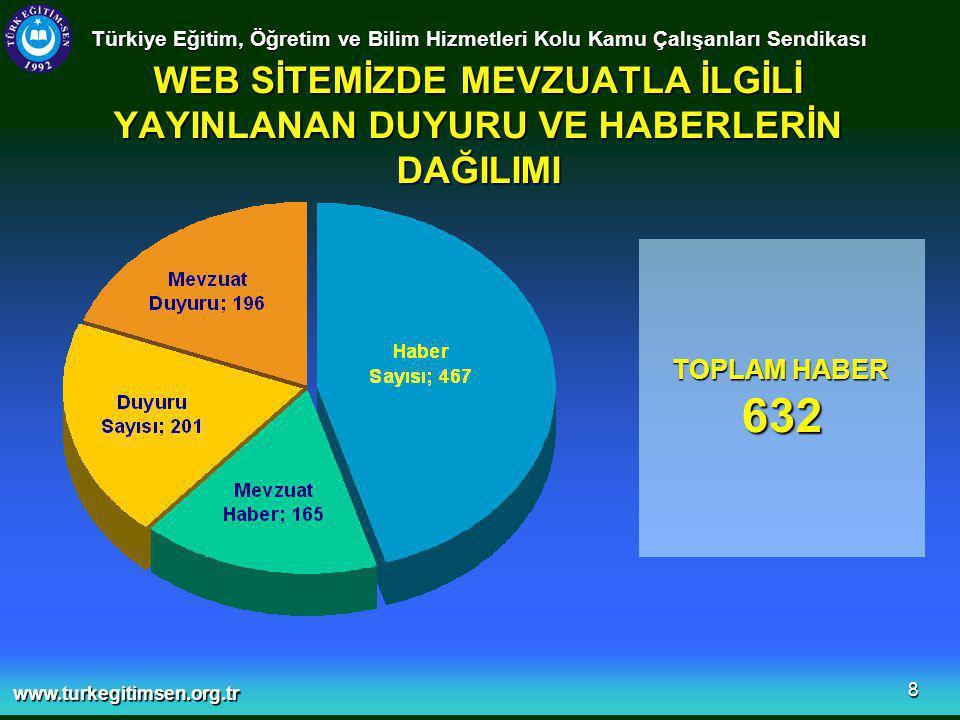 www.turkegitimsen.org.tr 8 WEB SİTEMİZDE MEVZUATLA İLGİLİ YAYINLANAN DUYURU VE HABERLERİN DAĞILIMI Türkiye Eğitim, Öğretim ve Bilim Hizmetleri Kolu Kamu Çalışanları Sendikası TOPLAM HABER 632