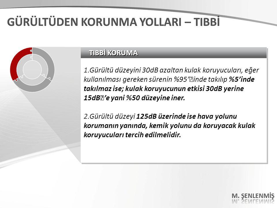 TIBBİ KORUMA 1.Gürültü düzeyini 30dB azaltan kulak koruyucuları, eğer kullanılması gereken sürenin %95''inde takılıp %5'inde takılmaz ise; kulak koruy
