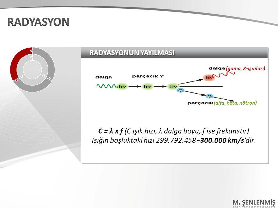 RADYASYONUN YAYILMASI C = λ x f (C ışık hızı, λ dalga boyu, f ise frekanstır) Işığın boşluktaki hızı 299.792.458 ̴300.000 km/s'dir. C = λ x f (C ışık