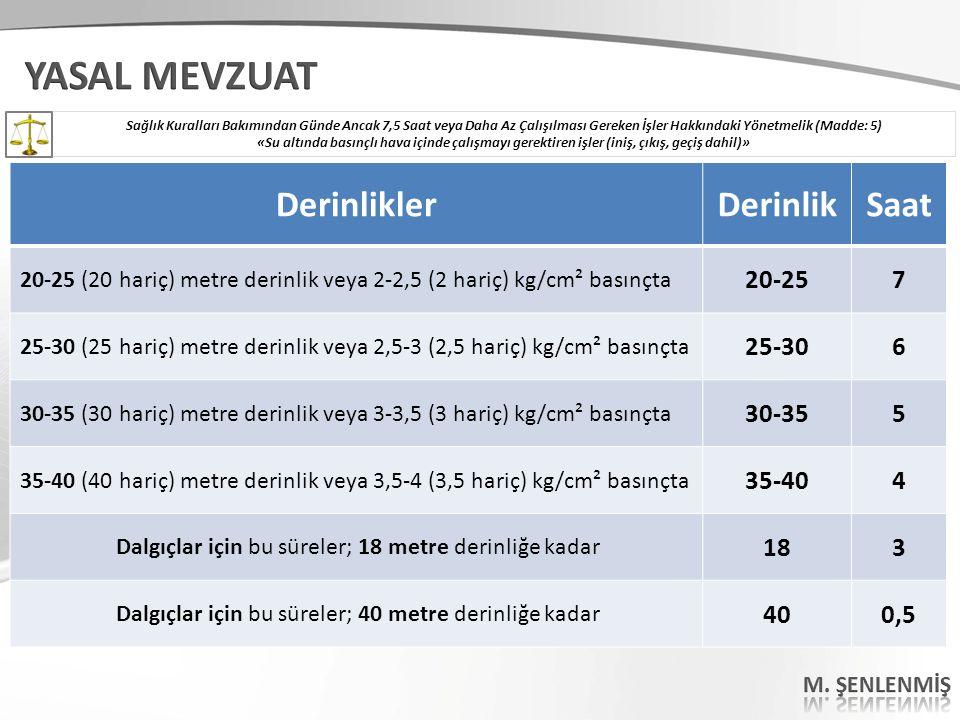 DerinliklerDerinlikSaat 20-25 (20 hariç) metre derinlik veya 2-2,5 (2 hariç) kg/cm² basınçta 20-257 25-30 (25 hariç) metre derinlik veya 2,5-3 (2,5 ha