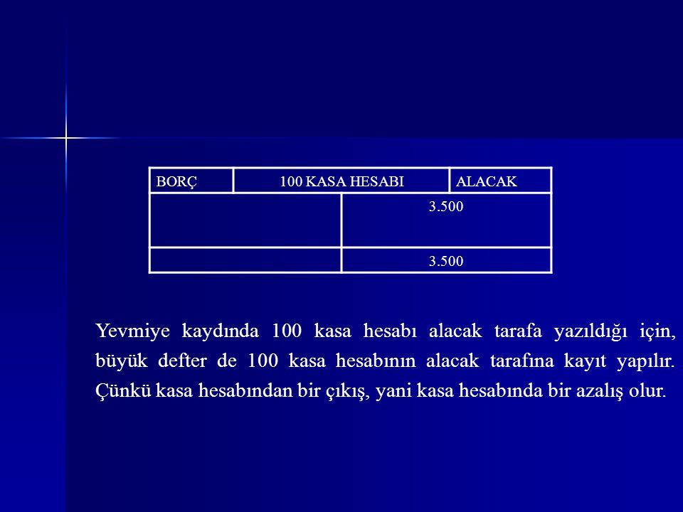 BORÇ100 KASA HESABIALACAK 3.500 Yevmiye kaydında 100 kasa hesabı alacak tarafa yazıldığı için, büyük defter de 100 kasa hesabının alacak tarafına kayıt yapılır.