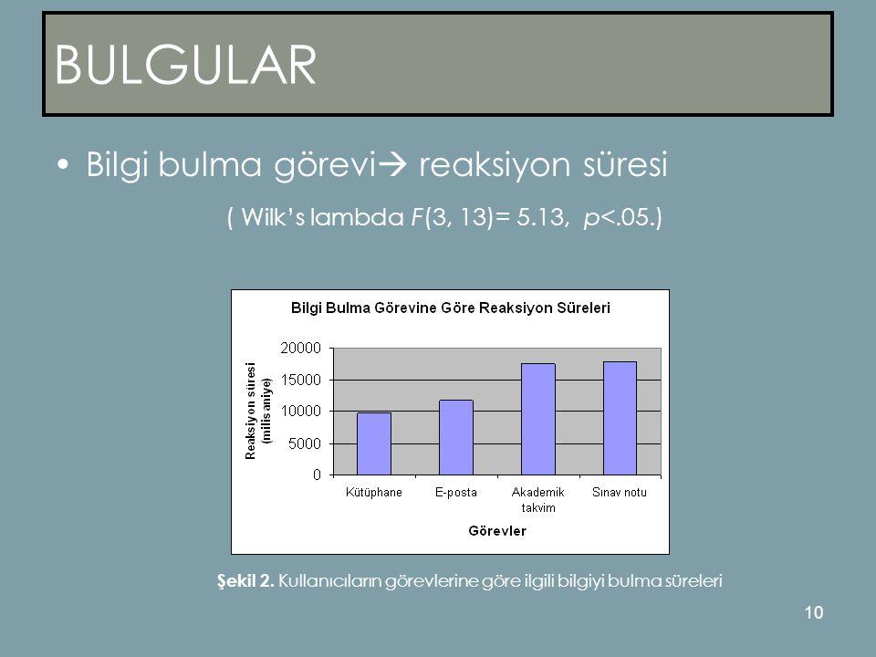 10 BULGULAR •Bilgi bulma görevi  reaksiyon süresi ( Wilk's lambda F(3, 13)= 5.13, p<.05.) Şekil 2.