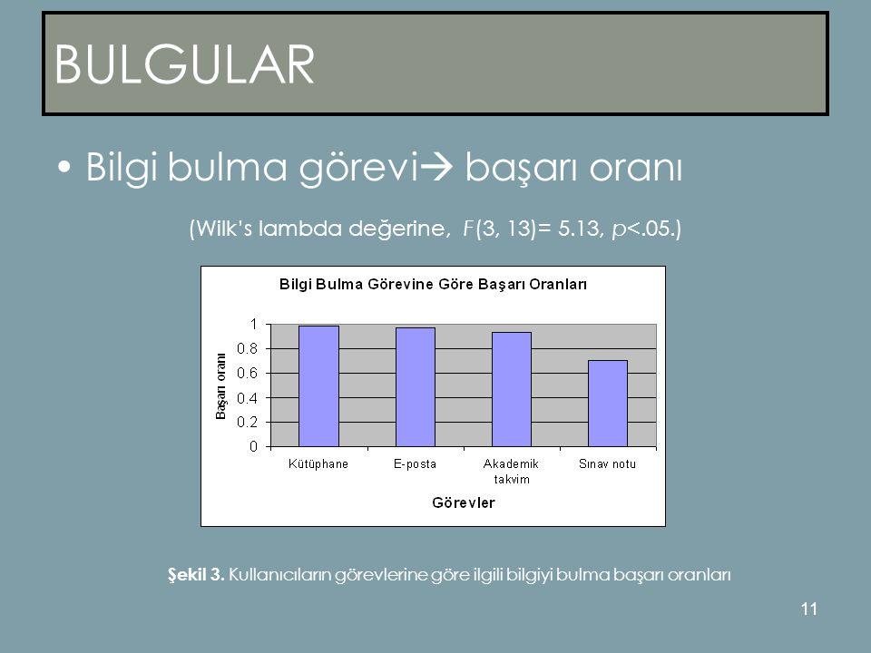 11 BULGULAR •Bilgi bulma görevi  başarı oranı (Wilk's lambda değerine, F(3, 13)= 5.13, p<.05.) Şekil 3.