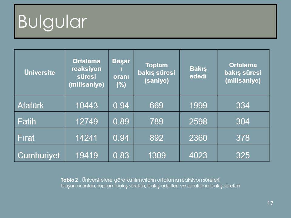 17 Bulgular Üniversite Ortalama reaksiyon süresi (milisaniye) Başar ı oranı (%) Toplam bakış süresi (saniye) Bakış adedi Ortalama bakış süresi (milisaniye) Atatürk104430.946691999334 Fatih127490.897892598304 Fırat142410.948922360378 Cumhuriyet194190.8313094023325 Tablo 2.