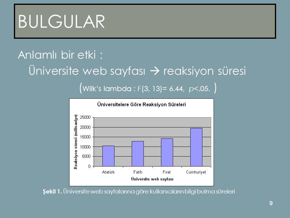 9 BULGULAR Anlamlı bir etki : Üniversite web sayfası  reaksiyon süresi ( Wilk's lambda : F(3, 13)= 6.44, p<.05.