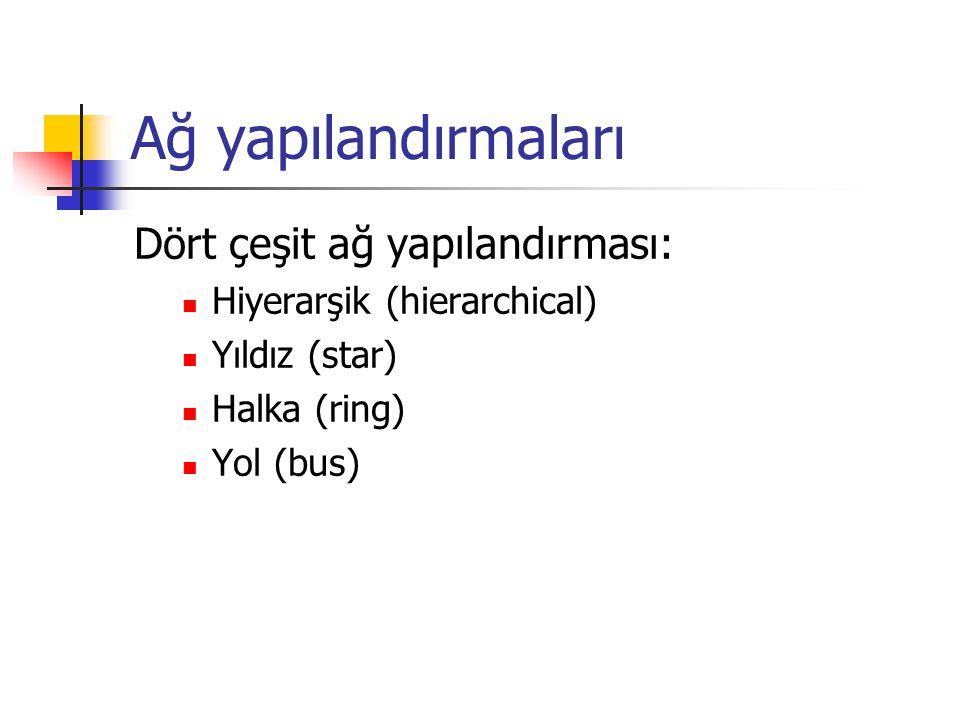 Ağ yapılandırmaları Dört çeşit ağ yapılandırması:  Hiyerarşik (hierarchical)  Yıldız (star)  Halka (ring)  Yol (bus)