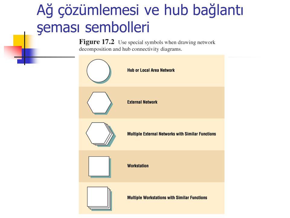 Ağ çözümlemesi ve hub bağlantı şeması sembolleri