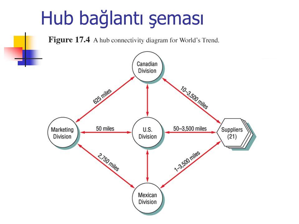 Hub bağlantı şeması