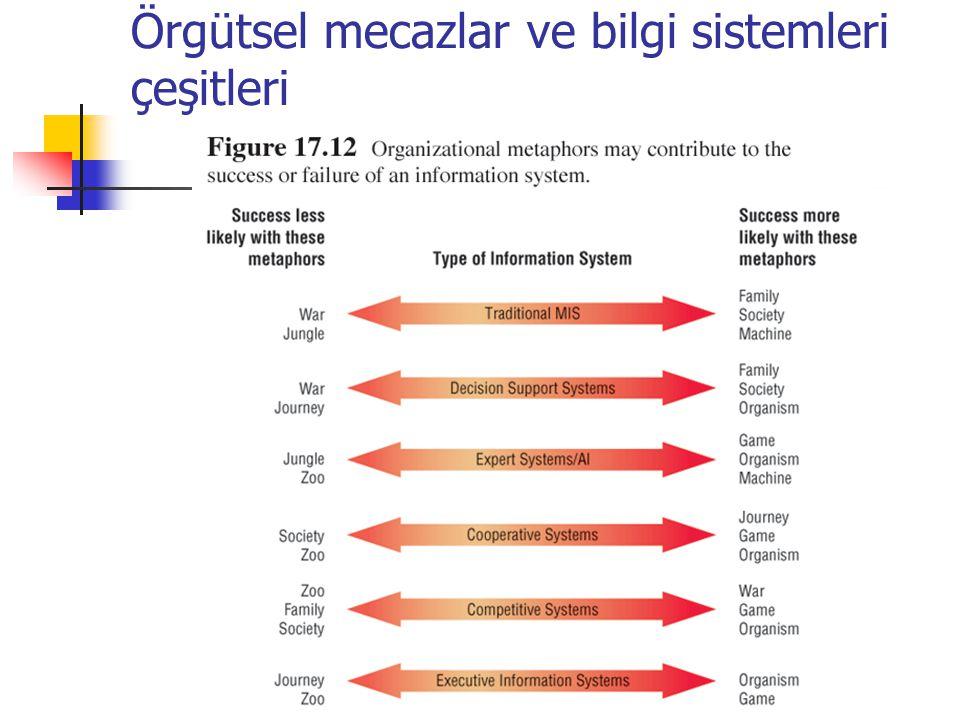 Örgütsel mecazlar ve bilgi sistemleri çeşitleri