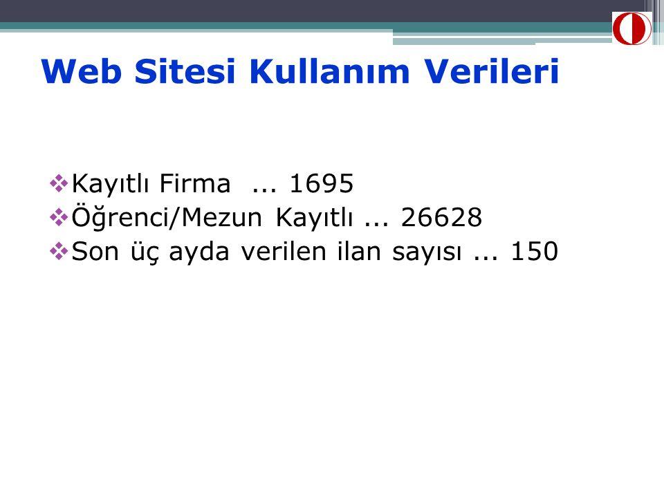 Web Sitesi Kullanım Verileri  Kayıtlı Firma... 1695  Öğrenci/Mezun Kayıtlı... 26628  Son üç ayda verilen ilan sayısı... 150