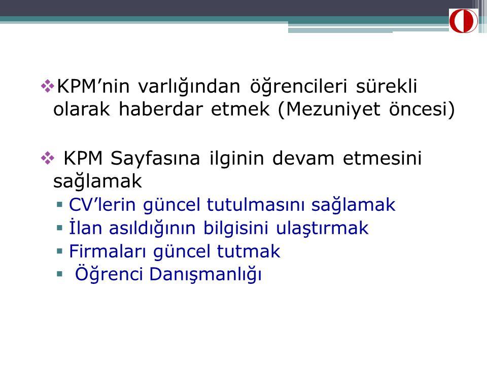  KPM'nin varlığından öğrencileri sürekli olarak haberdar etmek (Mezuniyet öncesi)  KPM Sayfasına ilginin devam etmesini sağlamak  CV'lerin güncel t