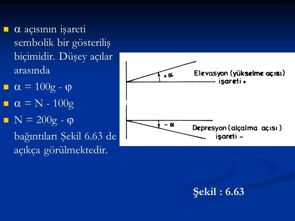 Şekil : 6.63    açısının işareti sembolik bir gösteriliş biçimidir. Düşey açılar arasında    = 100g -     = N - 100g   N = 200g -  bağınt