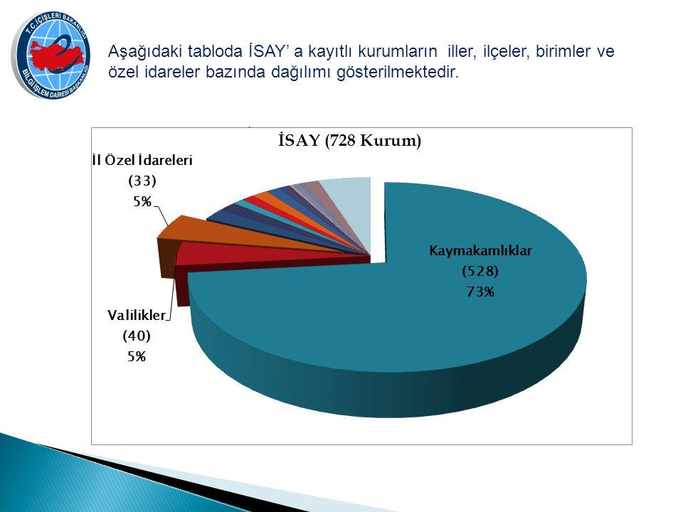 Aşağıdaki tabloda İSAY' a kayıtlı kurumların iller, ilçeler, birimler ve özel idareler bazında dağılımı gösterilmektedir. İSAY (728 Kurum)
