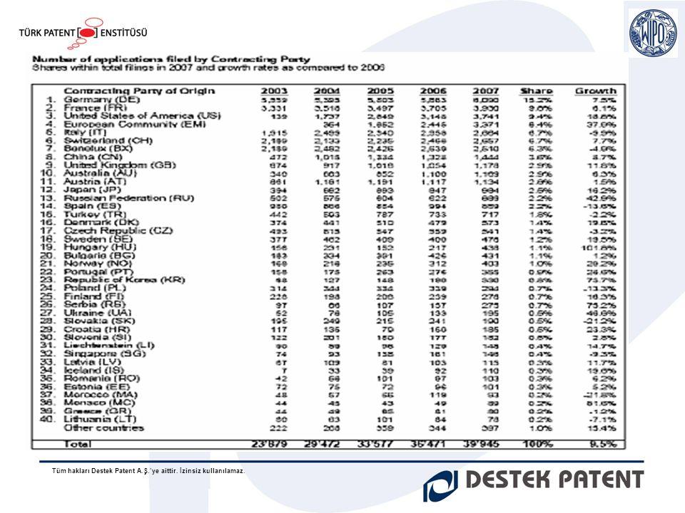 Tüm hakları Destek Patent A.Ş.'ye aittir. İzinsiz kullanılamaz. Kaynak : WIPO