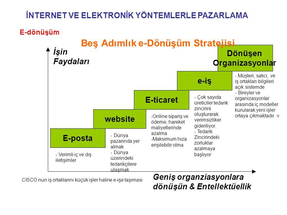 E-posta website E-ticaret e-iş Dönüşen Organizasyonlar İşin Faydaları Geniş organziasyonlara dönüşün & Entellektüellik - Verimli iç ve dış iletişimler