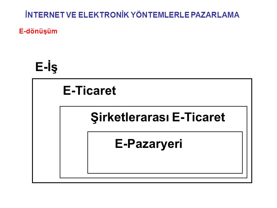 E-İş E-Ticaret Şirketlerarası E-Ticaret E-Pazaryeri İNTERNET VE ELEKTRONİK YÖNTEMLERLE PAZARLAMA E-dönüşüm