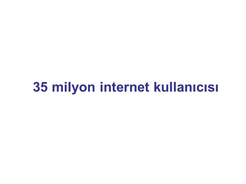 Türk Internet Kullanıcısı Kaynak: TGI 2009 Spring %27 : 15 – 20 Yaş Grubu %22 : 25 – 34 Yaş Grubu %19 : 45 + Yaş Grubu %18 : 35 - 44 Yaş Grubu %14 : 21 - 24 Yaş Grubu