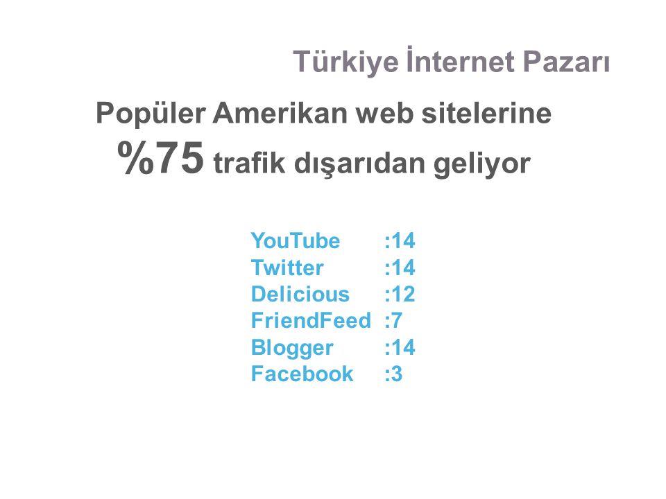 Türkiye İnternet Pazarı YouTube:14 Twitter:14 Delicious:12 FriendFeed:7 Blogger:14 Facebook:3 Popüler Amerikan web sitelerine %75 trafik dışarıdan gel