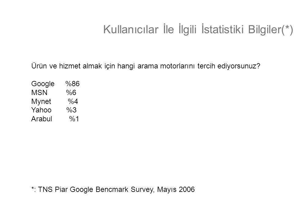 Kullanıcılar İle İlgili İstatistiki Bilgiler(*) Ürün ve hizmet almak için hangi arama motorlarını tercih ediyorsunuz? Google %86 MSN %6 Mynet %4 Yahoo