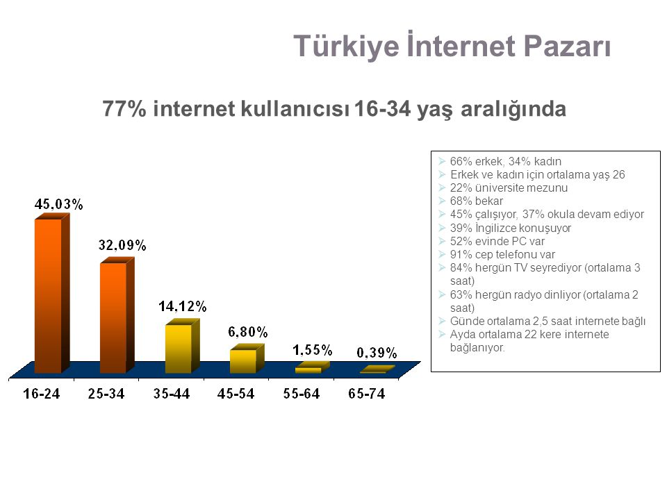 %69.6 aktif internet kullanıcısı %39.2 blog sahibi %66 sosyal ağlarda profili var %48.4 fotoğraf paylaşıyor %41.2 video paylaşıyor %93.4 online video seyrediyor Türkiye İnternet Pazarı