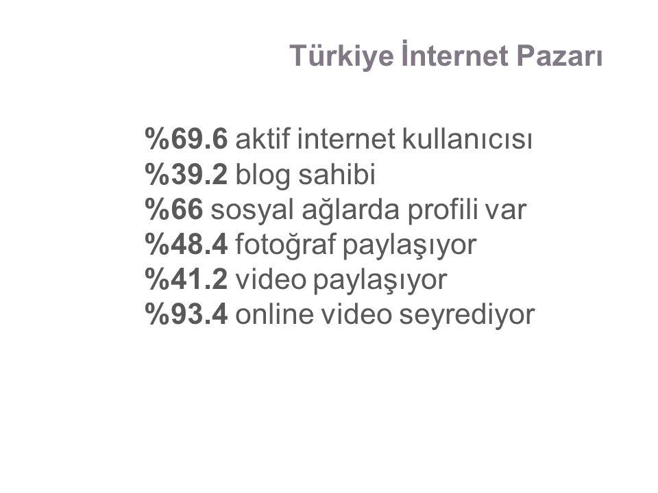 %69.6 aktif internet kullanıcısı %39.2 blog sahibi %66 sosyal ağlarda profili var %48.4 fotoğraf paylaşıyor %41.2 video paylaşıyor %93.4 online video