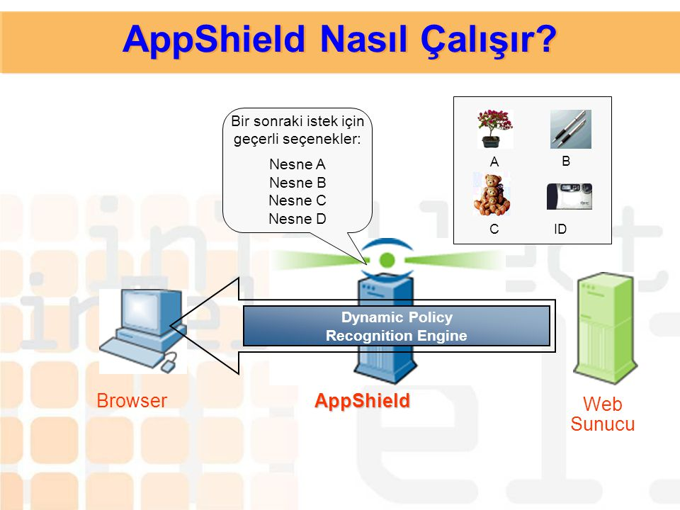 Dynamic Policy Recognition Engine A B C D AppShieldBrowser Web Sunucu AppShield Nasıl Çalışır?