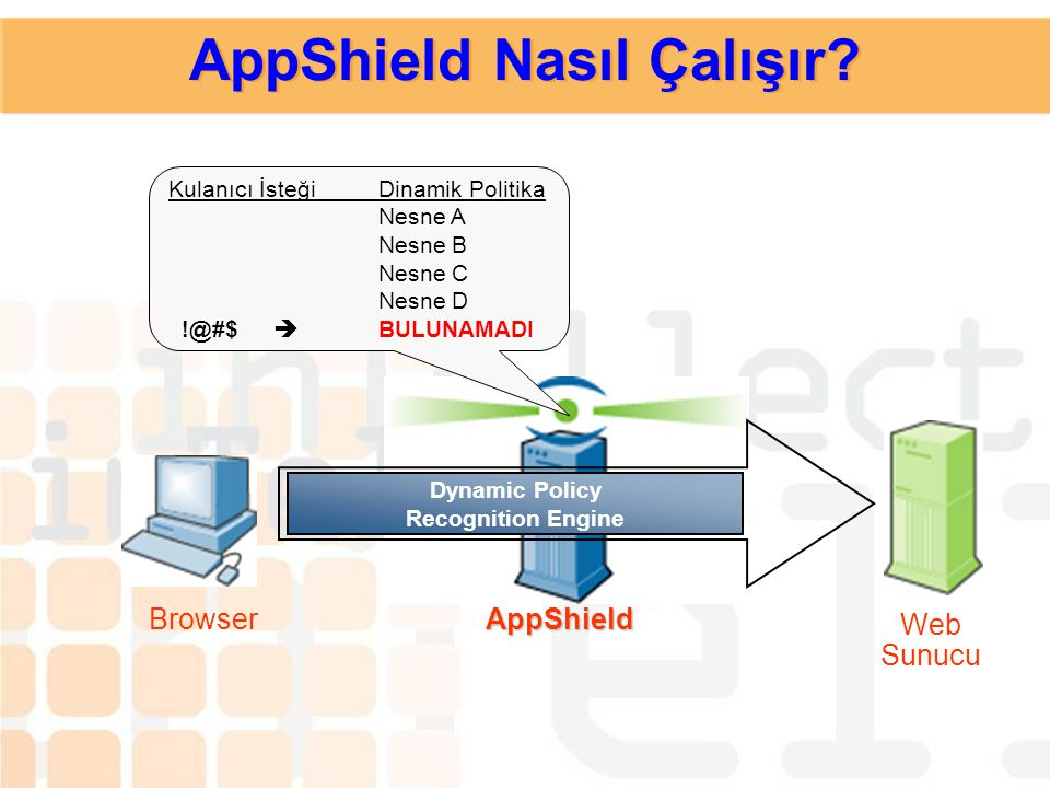 Dynamic Policy Recognition Engine !@#$ AppShieldBrowser Web Sunucu AppShield Nasıl Çalışır?