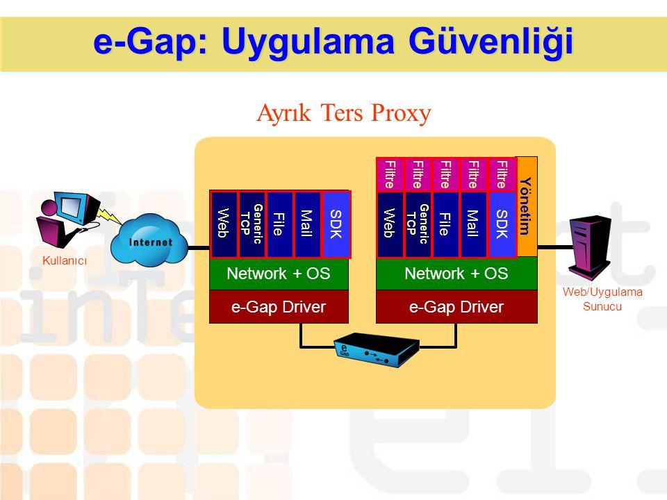 Dış Dünya Dahili Network e-Gap System SCSI Tabanlı Memory Bank 100 Mbps Data Switch e-Gap Harici Sunucu e-Gap Dahili Sunucu e-Gap Veri Akışı TCP/IP he