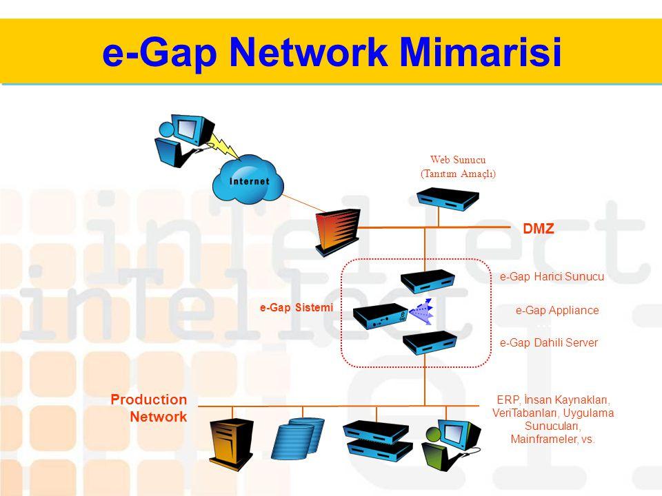 e-Gap: Uygulama Güvenliği Ayrık Ters Proxy Filtreler, Auth, Anahtarlar Uygulama Mekikleri Uygulama Mekikleri Network + OS e-Gap Driver Yönetim SDK Fil
