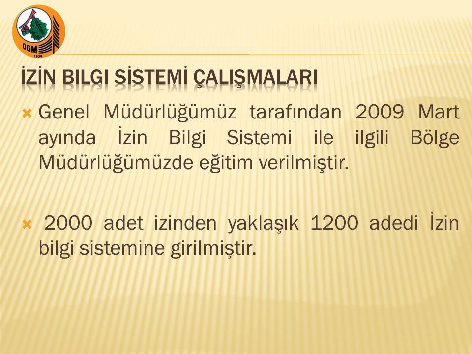  Genel Müdürlüğümüz tarafından 2009 Mart ayında İzin Bilgi Sistemi ile ilgili Bölge Müdürlüğümüzde eğitim verilmiştir.
