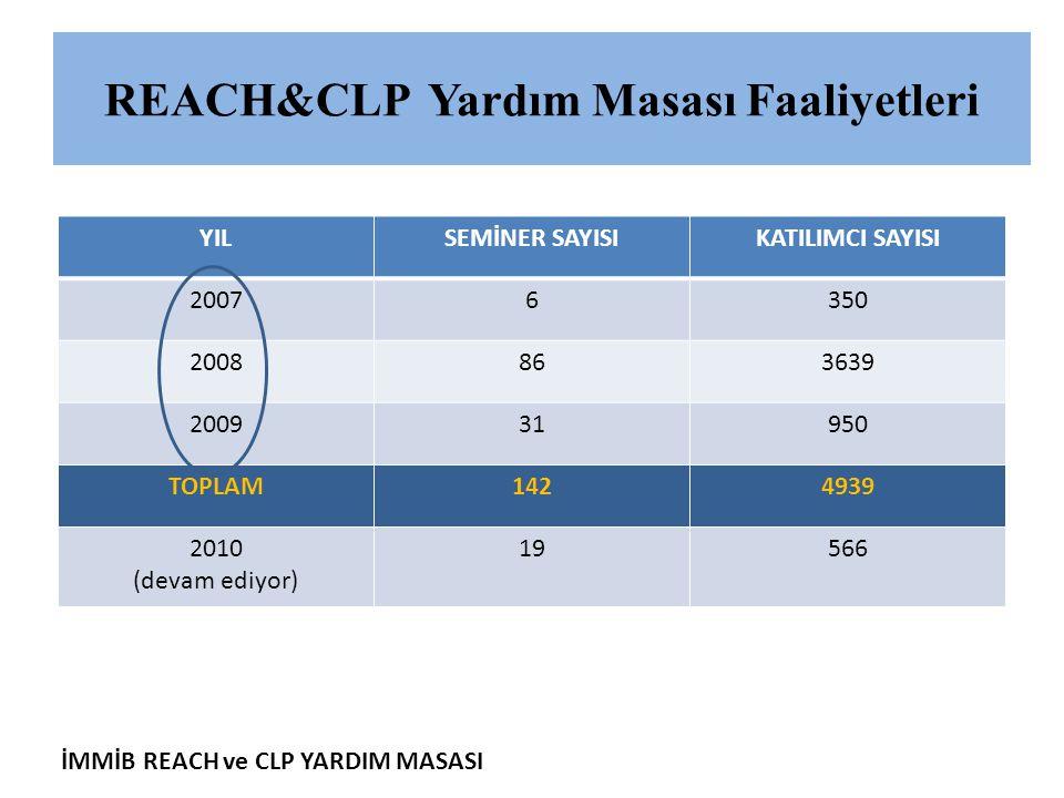 İMMİB REACH ve CLP YARDIM MASASI REACH&CLP Yardım Masası Faaliyetleri YILSEMİNER SAYISIKATILIMCI SAYISI 20076350 2008863639 200931950 TOPLAM1424939 20