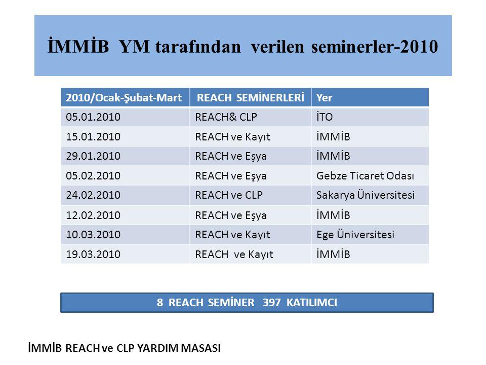İMMİB REACH ve CLP YARDIM MASASI İMMİB YM tarafından verilen seminerler-2010 2010/Ocak-Şubat-MartREACH SEMİNERLERİYer 05.01.2010REACH& CLPİTO 15.01.20
