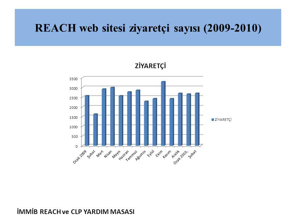 İMMİB REACH ve CLP YARDIM MASASI REACH web sitesi ziyaretçi sayısı (2009-2010)