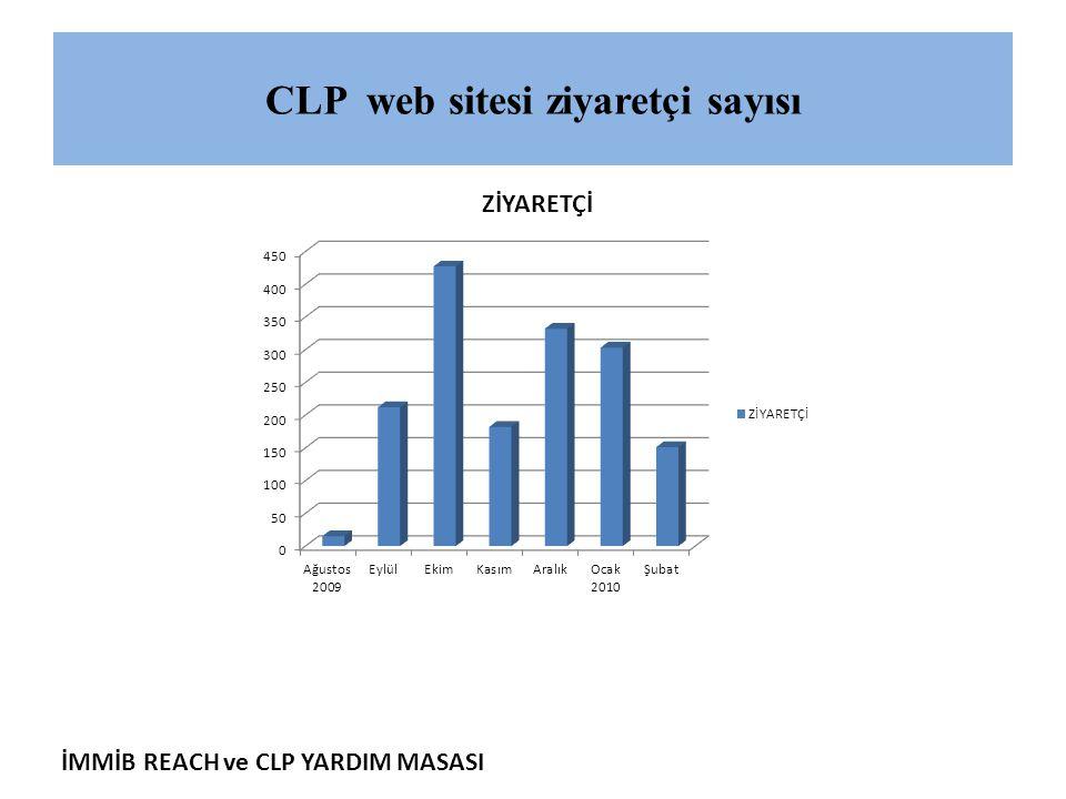 İMMİB REACH ve CLP YARDIM MASASI CLP web sitesi ziyaretçi sayısı
