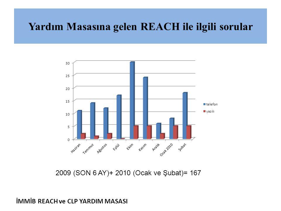 İMMİB REACH ve CLP YARDIM MASASI Yardım Masasına gelen REACH ile ilgili sorular 2009 (SON 6 AY)+ 2010 (Ocak ve Şubat)= 167