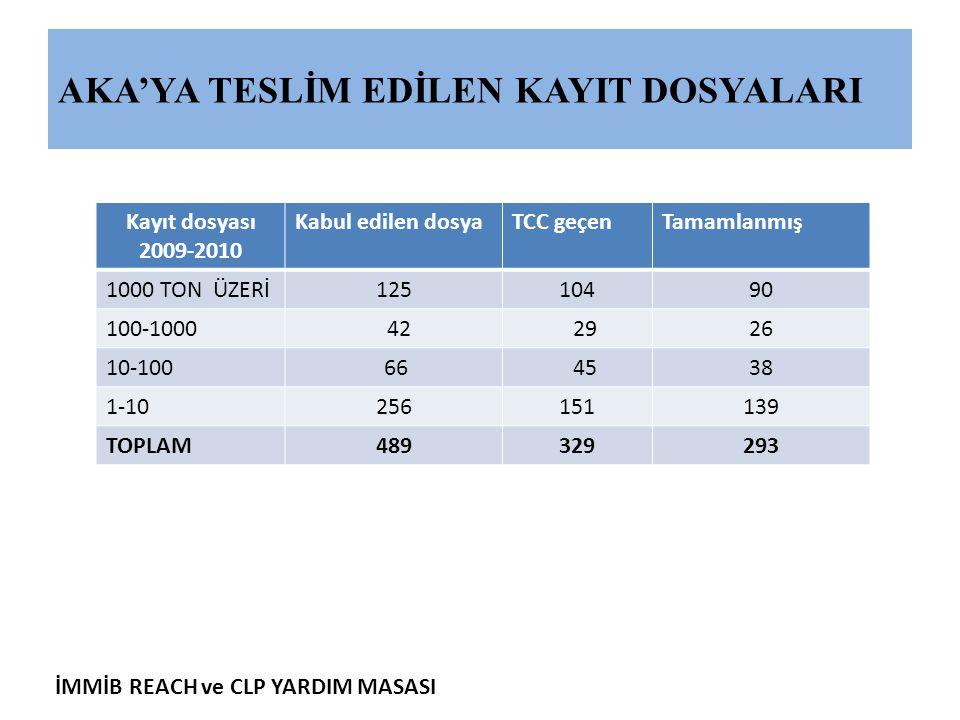 İMMİB REACH ve CLP YARDIM MASASI AKA'YA TESLİM EDİLEN KAYIT DOSYALARI Kayıt dosyası 2009-2010 Kabul edilen dosyaTCC geçenTamamlanmış 1000 TON ÜZERİ125