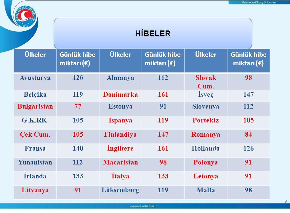 9 HİBELER ÜlkelerGünlük hibe miktarı (€) ÜlkelerGünlük hibe miktarı (€) ÜlkelerGünlük hibe miktarı (€) Avusturya126Almanya112Slovak Cum.