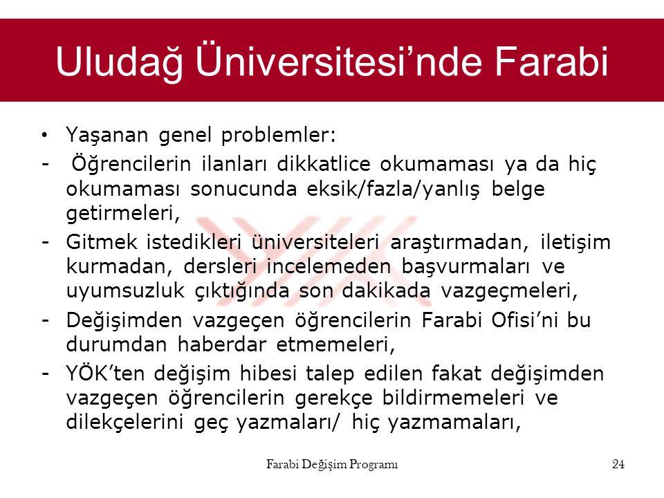 Uludağ Üniversitesi'nde Farabi • Yaşanan genel problemler: - Öğrencilerin ilanları dikkatlice okumaması ya da hiç okumaması sonucunda eksik/fazla/yanl
