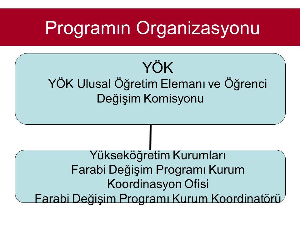 Programın Organizasyonu YÖK YÖK Ulusal Öğretim Elemanı ve Öğrenci Değişim Komisyonu Yükseköğretim Kurumları Farabi Değişim Programı Kurum Koordinasyon