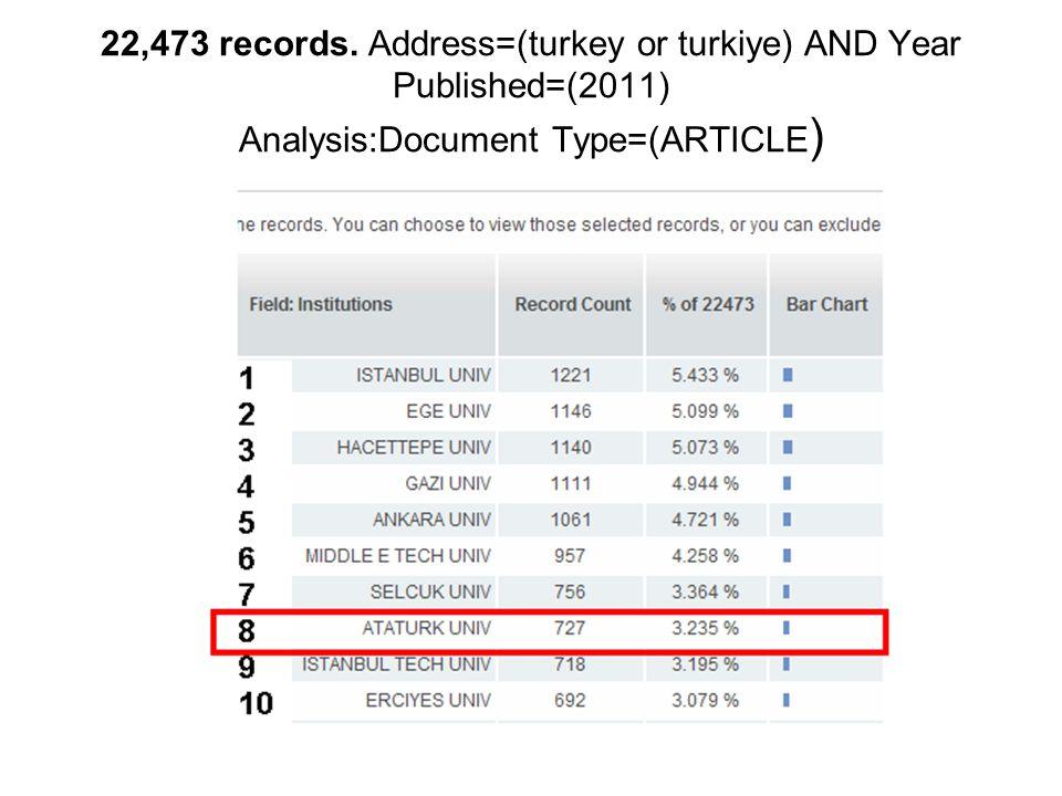 22,473 records. Address=(turkey or turkiye) AND Year Published=(2011) Analysis:Document Type=(ARTICLE )