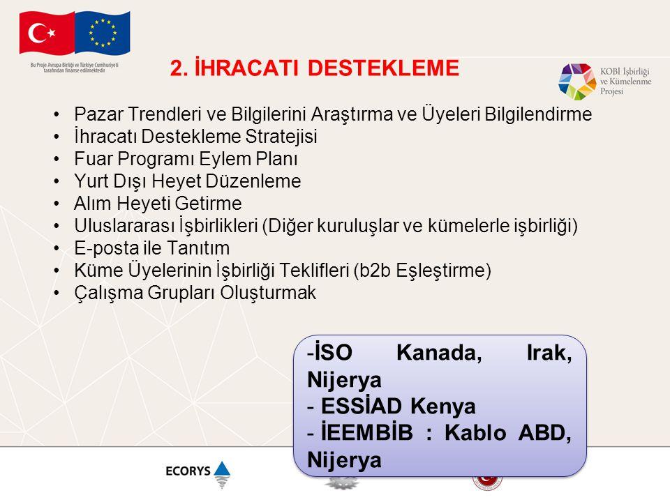 2. İHRACATI DESTEKLEME •Pazar Trendleri ve Bilgilerini Araştırma ve Üyeleri Bilgilendirme •İhracatı Destekleme Stratejisi •Fuar Programı Eylem Planı •