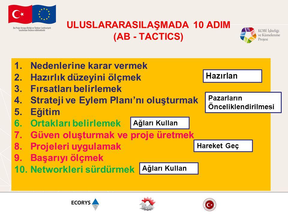 ULUSLARARASILAŞMADA 10 ADIM (AB - TACTICS) 1.Nedenlerine karar vermek 2.Hazırlık düzeyini ölçmek 3.Fırsatları belirlemek 4.Strateji ve Eylem Planı'nı