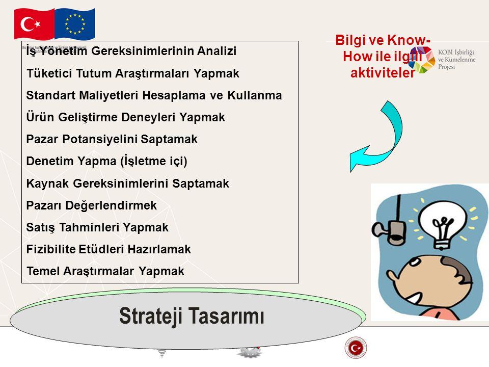 İş Yönetim Gereksinimlerinin Analizi Tüketici Tutum Araştırmaları Yapmak Standart Maliyetleri Hesaplama ve Kullanma Ürün Geliştirme Deneyleri Yapmak P