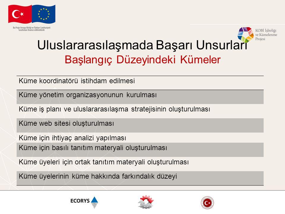 1 •Ürünün Gümrük Tarife İstatistik Pozisyonu'nu (Harmonised Code- HS Code) Bulmak •İbp.gov.tr, gumrukler.gov.tr 2 •Dünya İthalat ve İhracat Rakamlarına Ulaşmak •Trademap, comtrade.un.org, ec.europa.eu/eurostat, www.madb.europa.eu, ic.gc.ca/eic/site/tdo-dcd.nsf/eng/home, fas.usda.gov 3 •Türkiye'deki Sektörlerin Durumu •TOBB Sanayi Veritabanı, Kalkınma Planları Özel İhtisas K., T.