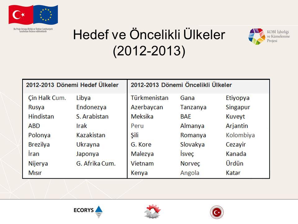 Hedef ve Öncelikli Ülkeler (2012-2013)