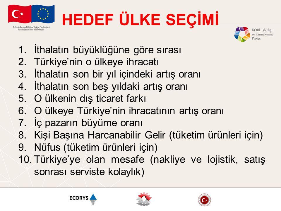 HEDEF ÜLKE SEÇİMİ 1.İthalatın büyüklüğüne göre sırası 2.Türkiye'nin o ülkeye ihracatı 3.İthalatın son bir yıl içindeki artış oranı 4.İthalatın son beş